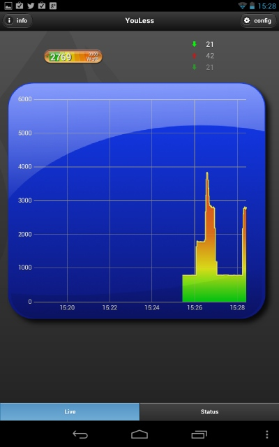 YouLess LS110 live graph