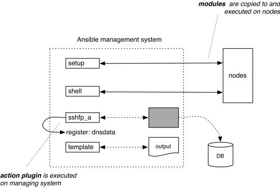 Ansible action plugin