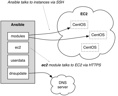 Ansible and the Cloud