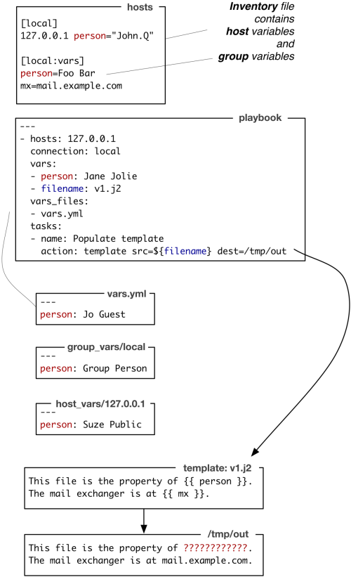ansible variable precedence