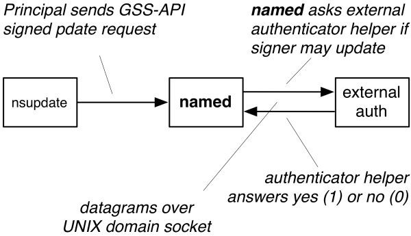 BIND and external GSSAPI authenticator