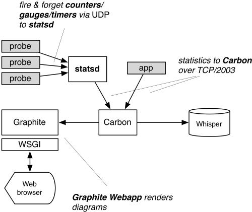 Graphite/StatsD architecture