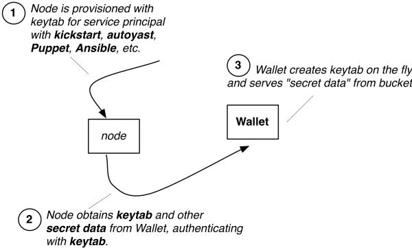 Automatic keytab distribution