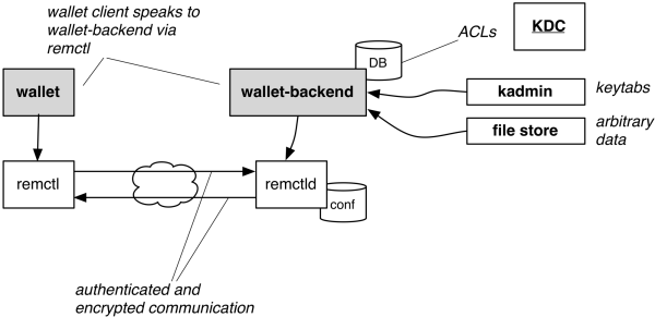 Wallet architecture