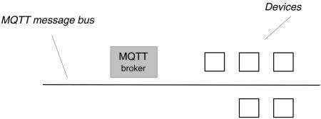 homA architecture