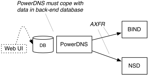 PowerDNS as a hidden master
