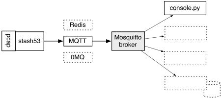 stash53 and MQTT