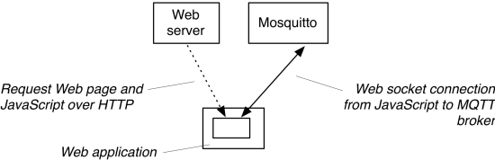 Mosquitto and Websockets
