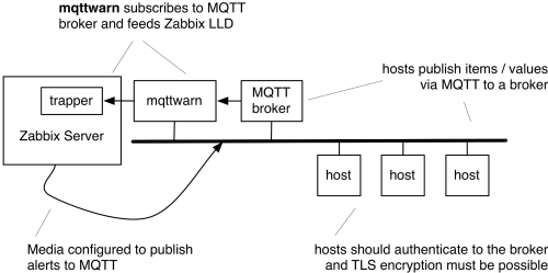 Zabbix-MQTTwarn Architecture