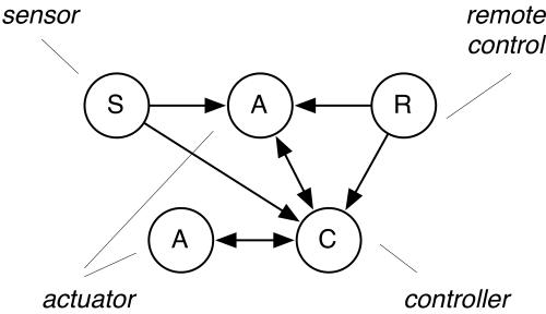 Z-Wave architecture