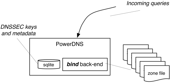 PowerDNS bind back-end