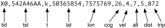 CSV format
