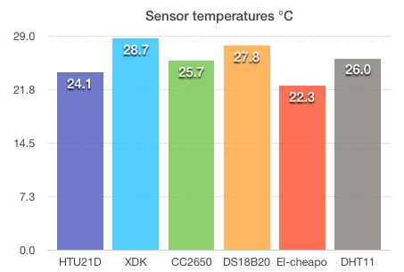Sensor values