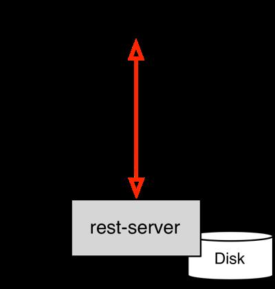 diagram of Restic via SSH