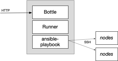 Ansible Runner architecture