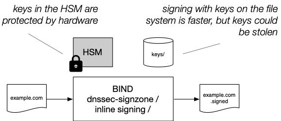 BIND inline signing