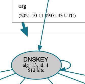 DNSViz view of key